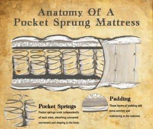 Anatomy of a mattress