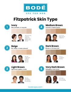 These are the 6 skin types, based on skin color, that play a role in sun exposure and laser hair treatments.